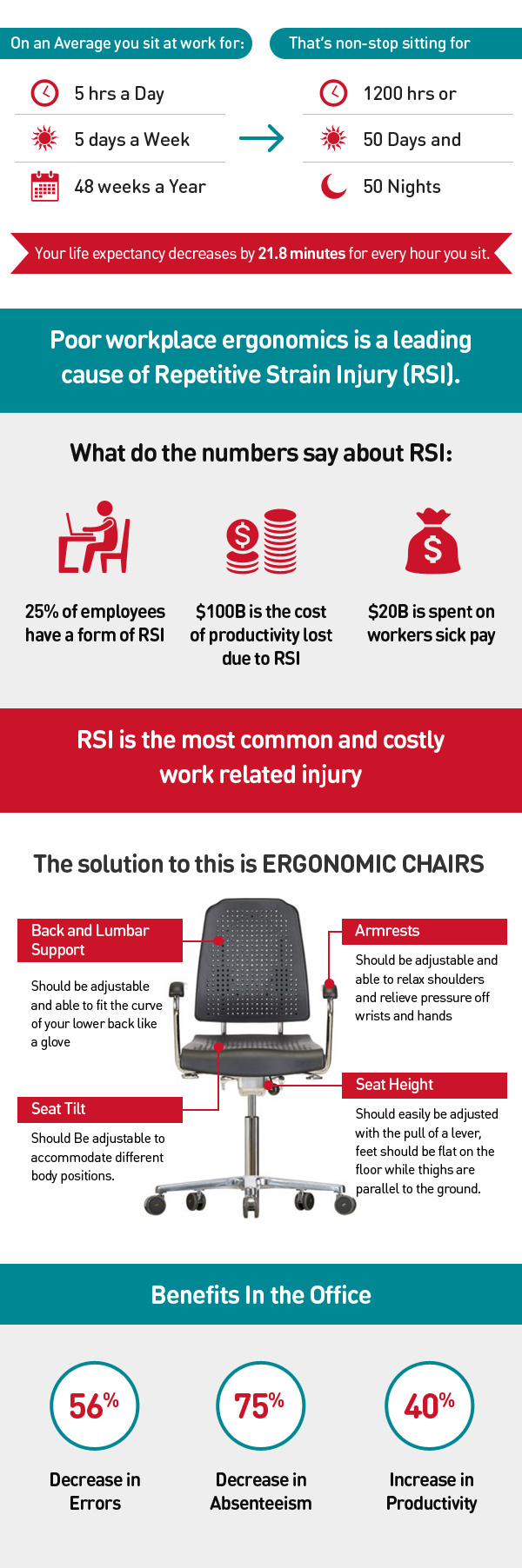 Why Care About Your Chair?